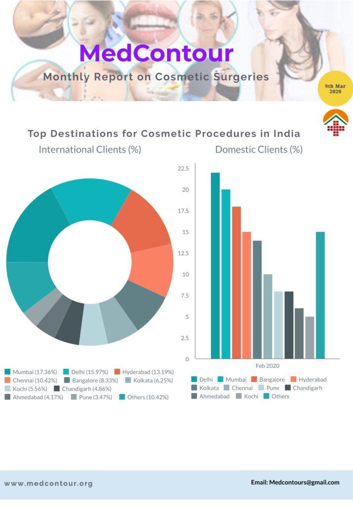 Top Plastic Surgery Destinations in India